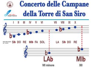 Schema delle possibilità sonore del concerto campanario attuale
